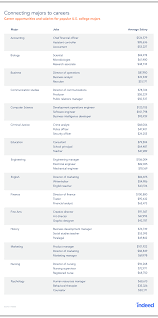 report where will your college major take you indeed blog jobs to get a sense of how much they pay on average in the table we provide an at a glance sense of the results below we take a deeper dive into