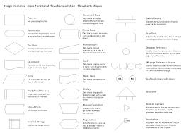 Flow Chart Basics Pdf 001 Flow Chart Symbol Meanings Pdf Design Elements Cross