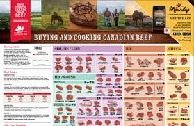 Canadian Beef Grading Chart Cuts By Colour Canadian Beef