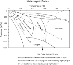 Metamorphic Facies Chart Metamorphic Facies Metamorphism And Plate Tectonics