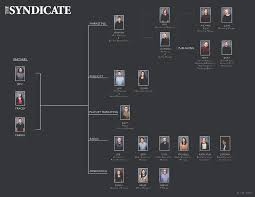 Pppl Org Chart Organizational Chart The Syndicate