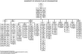 Organization Charts Office Of The Dean Of Students U Va