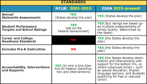 Essa And Nclb Comparison Chart Vol 1 Every Student Succeeds Act