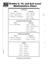 Taks Math Formula Chart Mathematical Charts For Class 7 Formula Chart For 5th