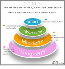 long term and short term career goals examples pin by fullrliving com on fullr insight short term goals