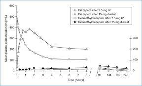 Diastat Dosing Chart Diastat Springerlink