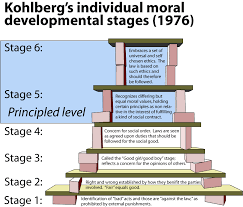 let s talk training kohlberg theory of moral development kohlberg theory of moral development