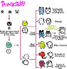 Tamagotchi V4 5 Growth Chart Care Tamagotchi Wiki Fandom