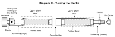 Cigar Pen And Pencil Assembly Guide Olivers Woodturning