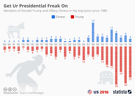 Hip Hop Charts Chart Mentions Of Trump And Clinton In Hip Hop Lyrics
