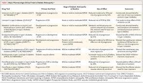Diabetes Stages Chart Diabetic Retinopathy Nejm