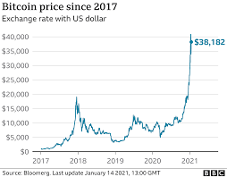 The bitcoin price records a horizontal move on the edge of a critical level of 9000 usd. Bitcoin Newport Man S Plea To Find 210m Hard Drive In Tip Bbc News