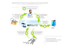 Netsuite Pricing Features Reviews Comparison Of
