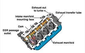 similiar diesel cylinder head diagram keywords engine and cylinder head parts diagram car parts diagram car pictures