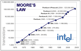 Moores Law Is Coming To An End