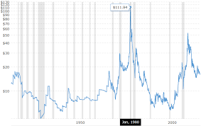 Bitcoin Price Mimicking Trajectory Of Silver In 1970s