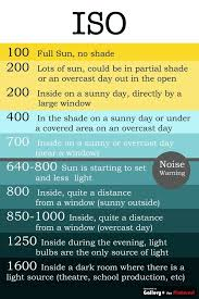Exposure Tutorial Part Three What Is Iso Photography