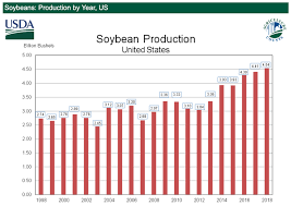 Trumps Handouts Wont Be Enough To Save American Soybean