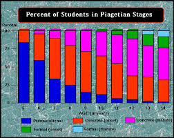 Piaget S Stages Of Cognitive Development Chart Educational Psychology Interactive Cognitive Development