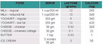What Is The Lactose Content Per Unit Of Mass For Milk