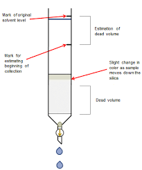 Chromatography Lab Tips And Tricks For The Lab Column Troubleshooting And