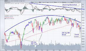 Dow Moving Average Chart Text Book Rollover Continues In Us Markets With Dow