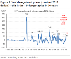 Shock Oil Comparison Chart Heres What Happens If The Oil Rally Turns Into An Oil