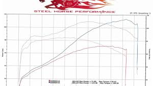 Harley Davidson Engine Size Chart Harley Davidson Engine Size Chart Facebook Lay Chart