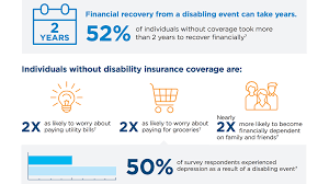 So you can assume the answer is no until you find out whether your specific situation is an exception. Disability Insurance For Individuals Cigna