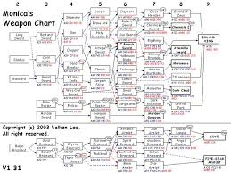 Dark Cloud 2 Weapon Chart Dave Alden Dajal2000 On Pinterest