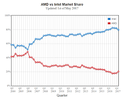 Amd Vs Intel Processors Comparison Chart 2012 Amd Takes Meaningful Cpu Market Share From Intel For The