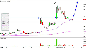 Vvus Stock Chart Vivus Inc Vvus Stock Chart Technical Analysis For 09 14 15