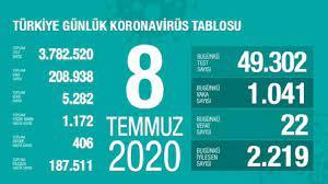 Türkiye'de bugün koronavirüsten 22 kişi öldü: 8 Temmuz 2020 koronavirüs  tablosu - Medyafaresi.com Mobil