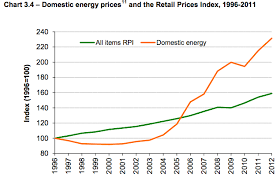 Energy Cost Chart Deccs Latest Fuel Poverty Figures In Three Charts Carbon