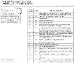wrg 7511 fuse box 1995 mercury cougar drock96marquis panther platform fuse charts page 67 ford cougar 95 mercury cougar body kits