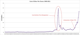 Price Of Silver Per Ounce Graph Currency Exchange Rates