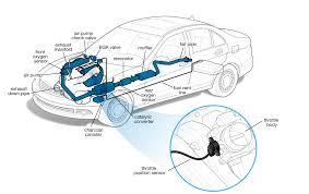 <b>Throttle Position Sensor</b> | Cars.com