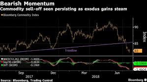 Trading Charts Commodities No End In Sight For Commodity Crash With Charts Sending Bear
