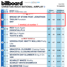 2015 Top Charts Songs Porcelain Hits 1 On Billboard Christian Rock Chart Bread