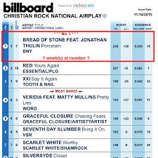 Porcelain Hits 1 On Billboard Christian Rock Chart Bread