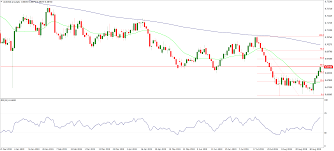 Charts Of The Week The Two Currency Pairs Benefiting From
