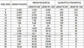Steel Rebar Weight Chart 35 Steel Weight Calculator Table Table Weight Steel Calculator
