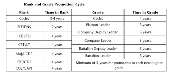 21 Conclusive Military Pay Rank Chart