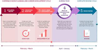 What Is Career Development Work Planning And Career Development Western Sydney University