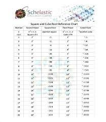 Perfect Cubes Chart 80 Rare Root Chart Math