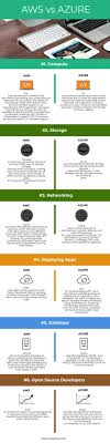 Aws Vs Azure Comparison Chart Aws Vs Azure 6 Most Amazing Differences You Should Know