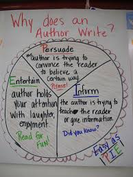 Copy Of Authors Purpose Lessons Tes Teach