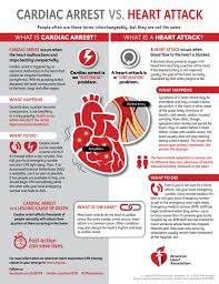 Electric Shock Treatment Chart In Hindi Pdf Cardiac Arrest Vs Heart Attack Infographic American Heart
