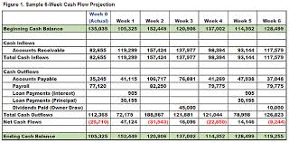 How To Do A Cash Flow Projection 4 Steps To Useful Cash Flow Projections