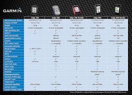 Gps Comparison Chart The Worlds Best Photos Of 500 And Garmin Flickr Hive Mind